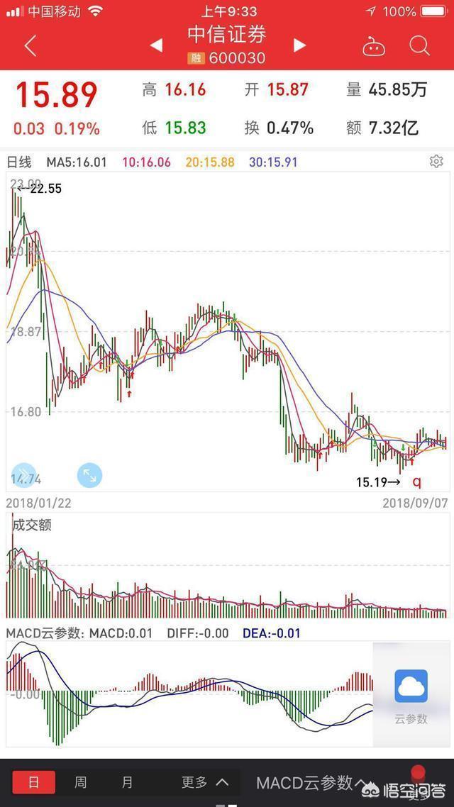 有人說券商板塊從2015年以來,跌幅較大,而且有不斷破新低之勢,對此你怎麼看?未來該板塊還有漲幅空間嗎?