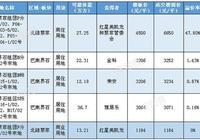 巴南成交71萬方三宗相連地塊 金科、榮安、雅居樂做鄰居