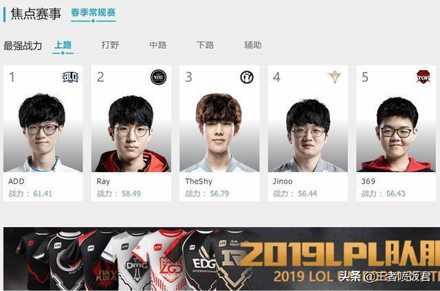 LPL最強戰力榜來了,IG不敵FPX,Ning王跌落神壇,RNG多人上榜!