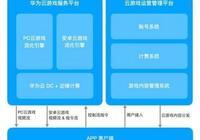 華為雲發佈雲遊戲管理服務平臺,推動全球雲遊戲生態發展
