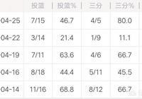 庫裡在勇士和快船G5比賽中三分命中率高達80%,但出手次數卻創下新低,這是為什麼?