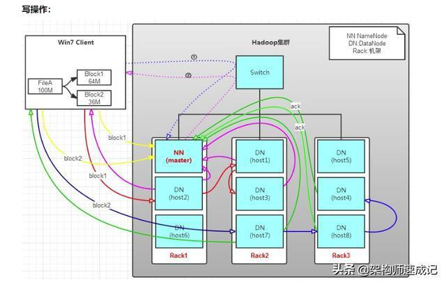 Hadoop技術分享:HDFS概念普及版