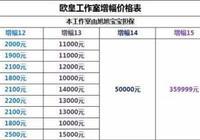 DNF旭旭寶寶擔保的工作室,強化價格表引熱議,增幅15收費36萬,你認為合理嗎?