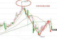 4月11日比特幣價格行情分析:最新比特幣價格是多少?今日比特幣走勢如何?