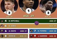 7月26日,美媒預測了2024年聯盟前15巨星,36歲庫裡第11,你怎麼分析?
