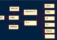 從語言層次的角度看為什麼要精通C語言