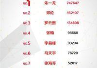 二月最受歡迎男女演員:朱一龍熱巴登頂!楊冪胡歌李易峰榜上有名