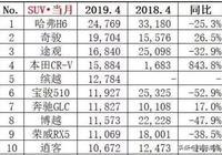 4月SUV銷量排名 本田CR-V暴漲843%