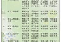 小學語文1~6年級分類成語、詞彙表(47類),附成語加減乘除練習
