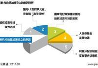 清科觀察:《2017年中國股權投資新機構投資策略研究報告》發佈