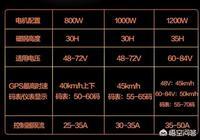 電動車800瓦、1000瓦、1200瓦、1500瓦電機有多大區別?