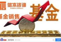 契約型私募證券投資基金的結構化安排