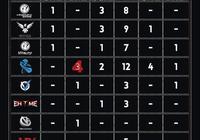 刀魔數據:遊戲第一,NEWBEE第二?