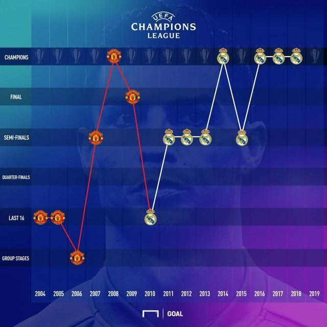 C羅歷屆歐冠成績一覽:6進決賽5次奪冠 5次止步半決賽