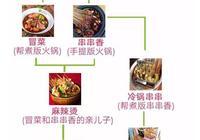 關東煮和火鍋有什麼區別?