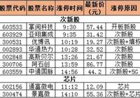 公告個股一覽表(龍虎榜分析)