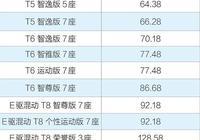 2019款沃爾沃XC90正式上市調價幅度高達5-10萬顯得更為值得購買