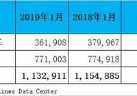 """1月海外汽車未見""""開門紅"""",美國德國日本銷量領跌!"""