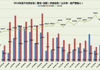 8月份北京新房成交龍虎榜