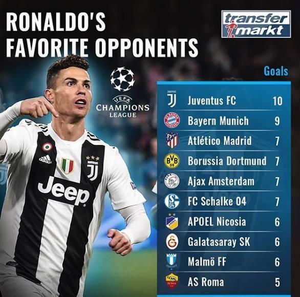 這就是買他的原因!歐冠被C羅進球最多的球隊排行,榜首亮了