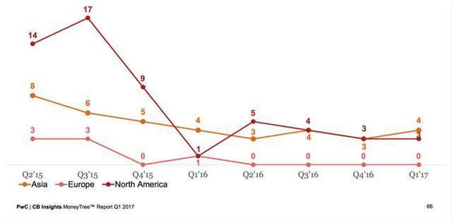 軟銀 1000 億美元組建史上最大科技風投,這是風投變了還是公司變了?