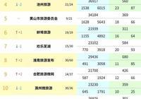 安徽旅遊政務微信排行榜,宣城旅遊厲害了!