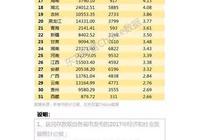 浙江民富發達,比肩發達國家,除了北京上海,強於中國其它城市