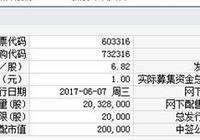誠邦股份、必創科技6月7日申購指南