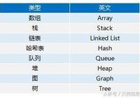 Java核心類庫,數據結構概述