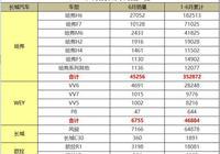 6月份長城汽車銷量出爐,上半年總體接近50萬輛,H6仍是最大功臣