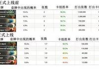 削弱卡牌數據出爐,火舌圖騰出場率僅有0.5%