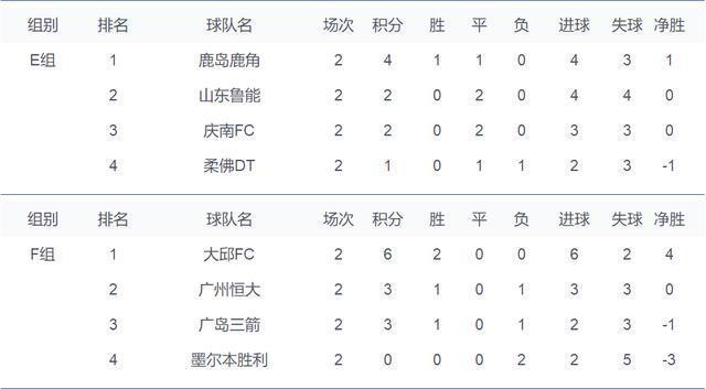 亞冠最新積分榜:恆大輸球仍居第2,魯能兩連平小組陷混亂