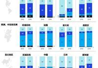 預見未來 | 全球保險分銷趨勢