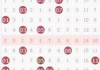 雙色球——087期三區比2:2:2防2:1:3