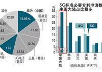 媒體宣傳華為5G比高通更先進,又有文章說高通5G核心專利比華為多,有沒有正真懂的,是這樣嗎?