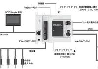 PLC-三菱PLC系列簡介-三菱FX3SA方案簡介