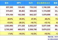 3月車企排行榜:南北大眾齊下滑 吉利長城逆勢上揚 長安跌二成