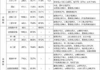 備考中考:武漢48所學校中考成績預覽