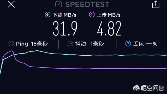 中國電信光纖入戶100兆,為什麼App測速只有30到40兆?