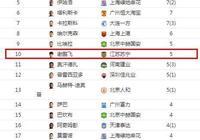 聯賽射手榜,預見中國足球的未來