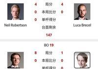 10比1終結三連敗!利索夫斯基吊打黑馬,世錦賽前16人員確定