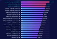 神仙打架 魯大師發佈第一季度電腦性能排行!