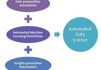 大數據和IoT環境的數據科學自動化