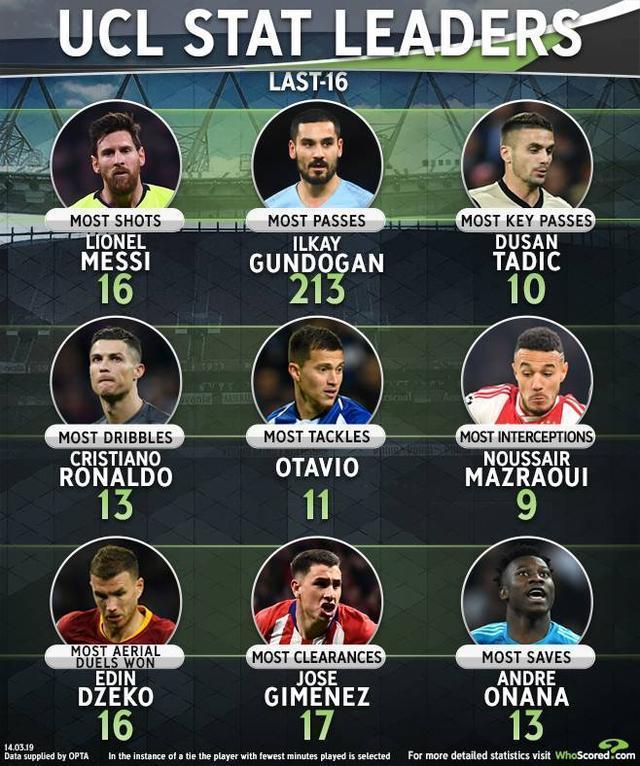 歐冠淘汰賽首輪數據:梅西射門數最多 C羅最多次過人