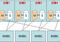 MySQL海量數據分佈式存儲