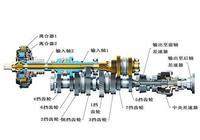 自主品牌為什麼多研發雙離合變速器,目前哪家的雙離合變速器最好?