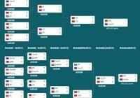 液體幹翻4箇中國隊拿下Ti7冠軍 中國DOTA難逃奇數年魔咒