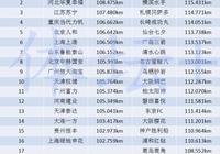 中超最能跑的隊在J聯賽只能排倒數第3,現在中超隊連跑都跑不過日本球隊了嗎?對此你怎麼看?