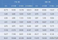 """福特在華銷量暴跌81.4%,""""百年福特""""這是要拋棄中國市場?"""