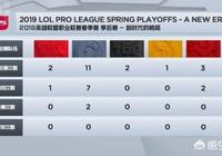春季賽四強出爐,老牌戰隊EDG RNG雙雙出局,哪個戰隊最有可能舉起冠軍獎盃?